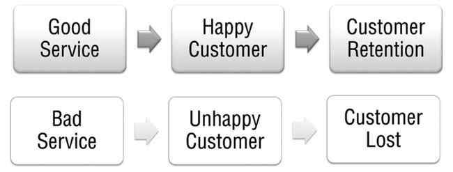 Anewtech-customer-feedback-system-customer-satisfaction