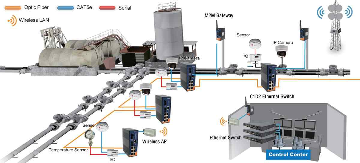 Anewtech-oil-gas-application-ethernet-switch