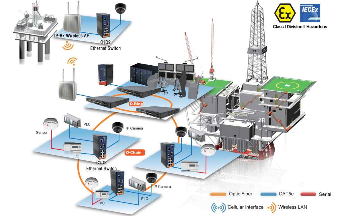 Anewtech-oil-gas-ethernet-switch