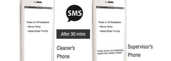 Anewtech-smart-toilet-system-sms-notification