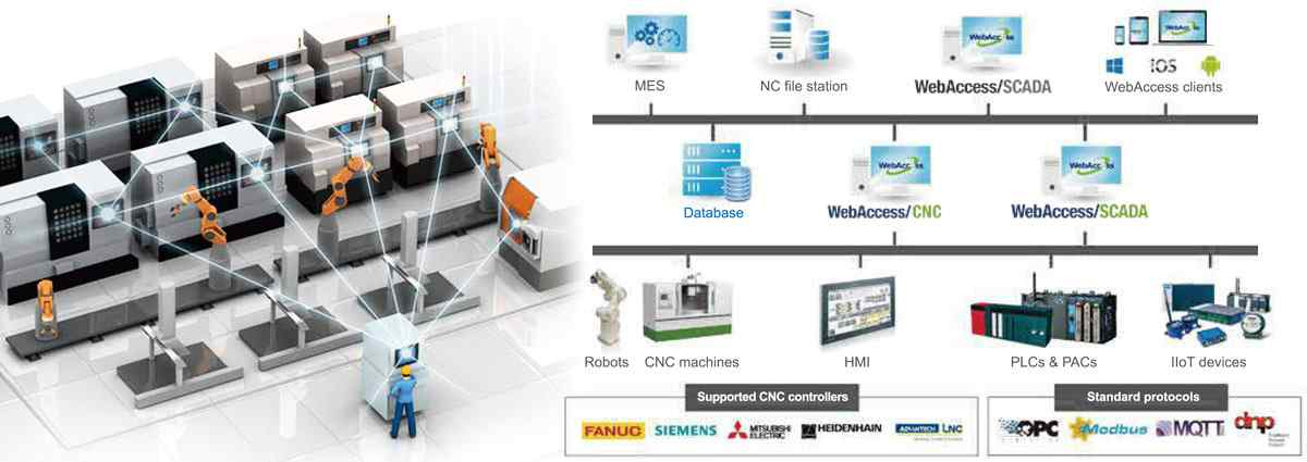 Anewtech-wise-paas-webaccess-cnc-architecture